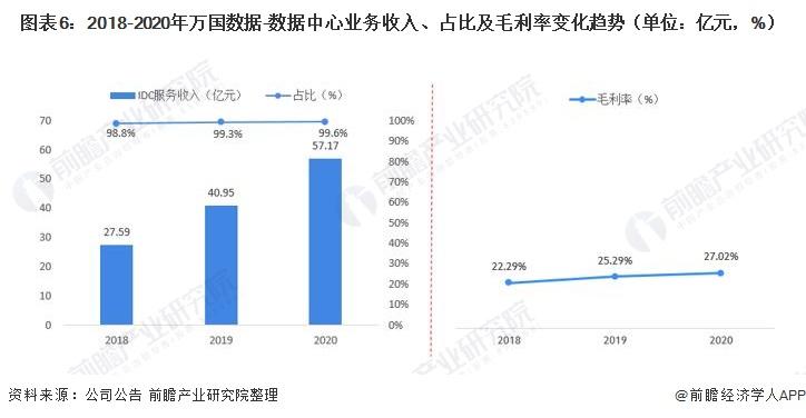 图表6:2018-2020年万国数据-数据中心业务收入、占比及毛利率变化趋势(单位:亿元,%)