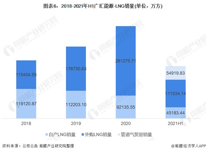 图表6:2018-2021年H1广汇能源-LNG销量(单位:万方)