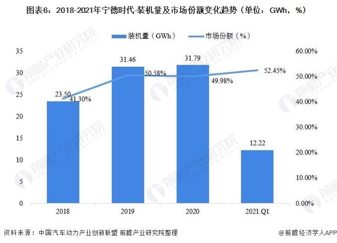 图表6:2018-2021年宁德时代-装机量及市场份额变化趋势(单位:GWh,%)