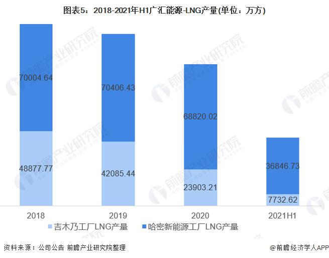图表5:2018-2021年H1广汇能源-LNG产量(单位:万方)