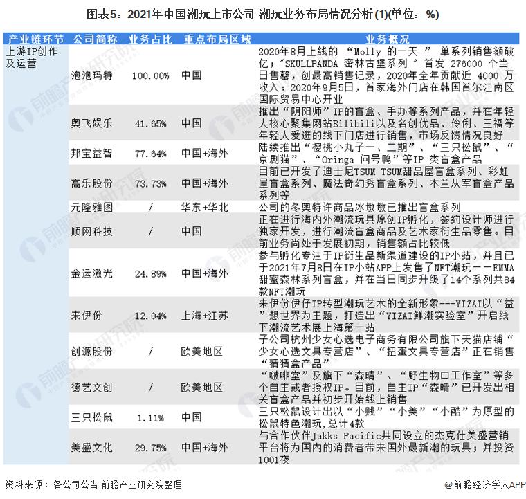 图表5:2021年中国潮玩上市公司-潮玩业务布局情况分析(1)(单位:%)