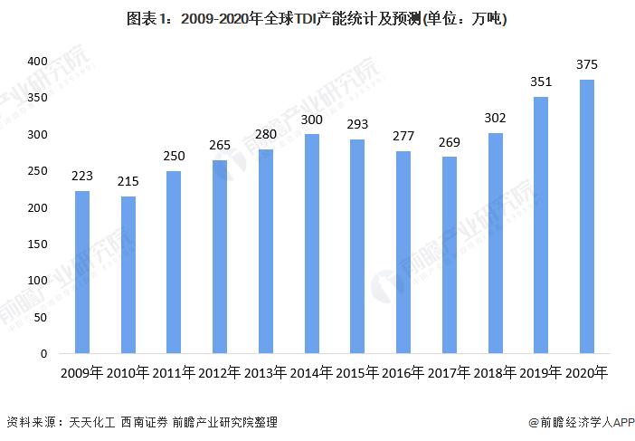 图表1:2009-2020年全球TDI产能统计及预测(单位:万吨)