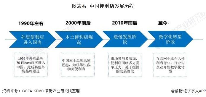 图表4:中国便利店发展历程