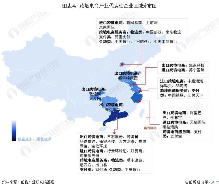 图表4:跨境电商产业代表性企业区域分布图