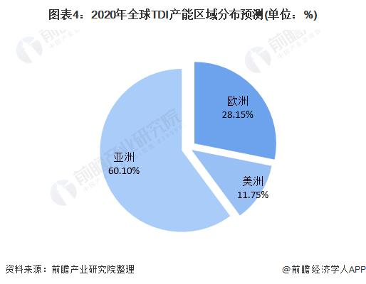 图表4:2020年全球TDI产能区域分布预测(单位:%)