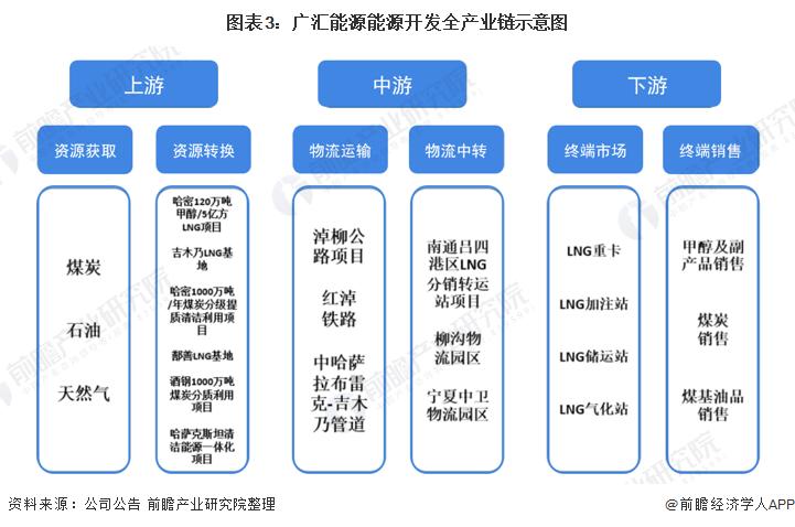 图表3:广汇能源能源开发全产业链示意图