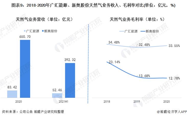 图表9:2018-2020年广汇能源、新奥股份天然气业务收入、毛利率对比(单位:亿元,%)