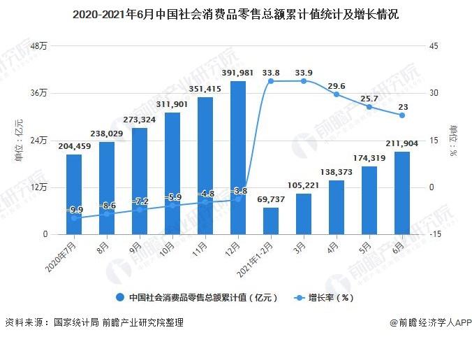 2020-2021年6月中国社会消费品零售总额累计值统计及增长情况