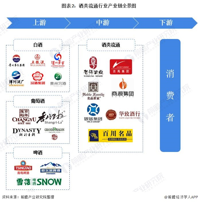 图表2:酒类流通行业产业链全景图