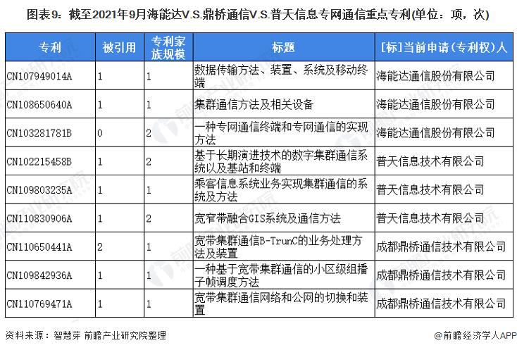 图表9:截至2021年9月海能达V.S.鼎桥通信V.S.普天信息专网通信重点专利(单位:项,次)