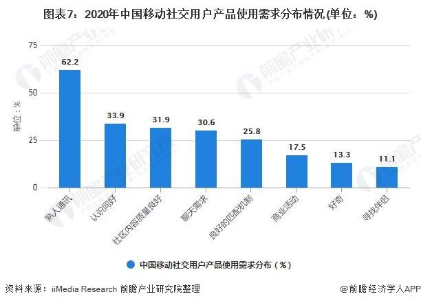 图表7:2020年中国移动社交用户产品使用需求分布情况(单位:%)