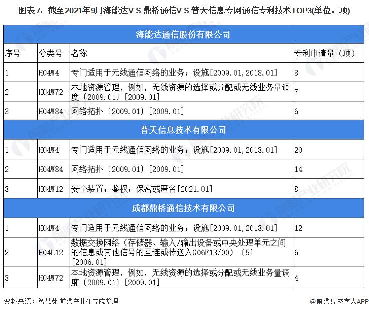 图表7:截至2021年9月海能达V.S.鼎桥通信V.S.普天信息专网通信专利技术TOP3(单位:项)