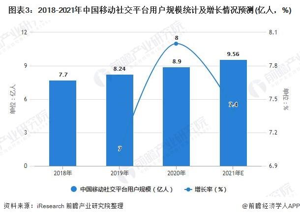 图表3:2018-2021年中国移动社交平台用户规模统计及增长情况预测(亿人,%)