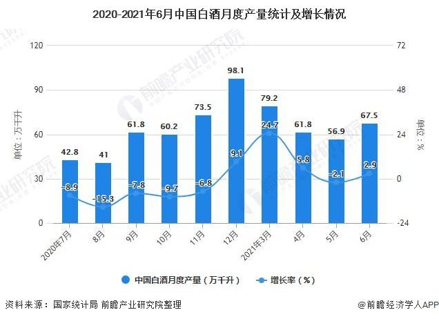 2020-2021年6月中国白酒月度产量统计及增长情况