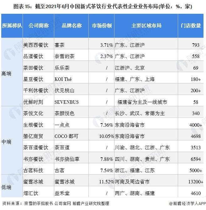 图表15:截至2021年6月中国新式茶饮行业代表性企业业务布局(单位:%,家)