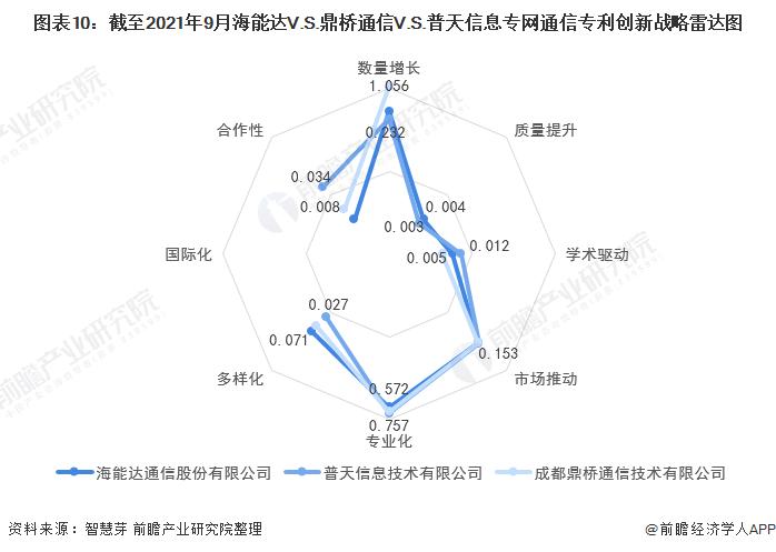 图表10:截至2021年9月海能达V.S.鼎桥通信V.S.普天信息专网通信专利创新战略雷达图