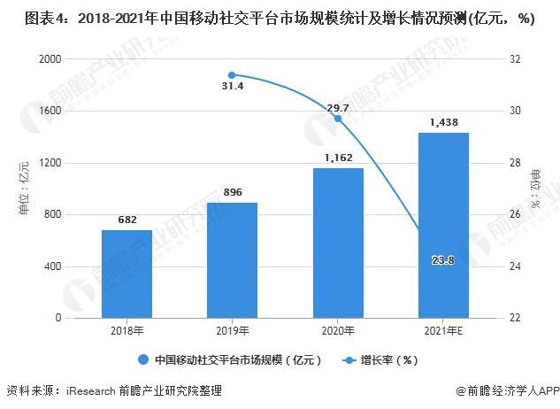 图表4:2018-2021年中国移动社交平台市场规模统计及增长情况预测(亿元,%)
