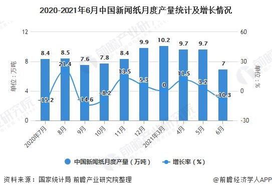 2020-2021年6月中国新闻纸月度产量统计及增长情况