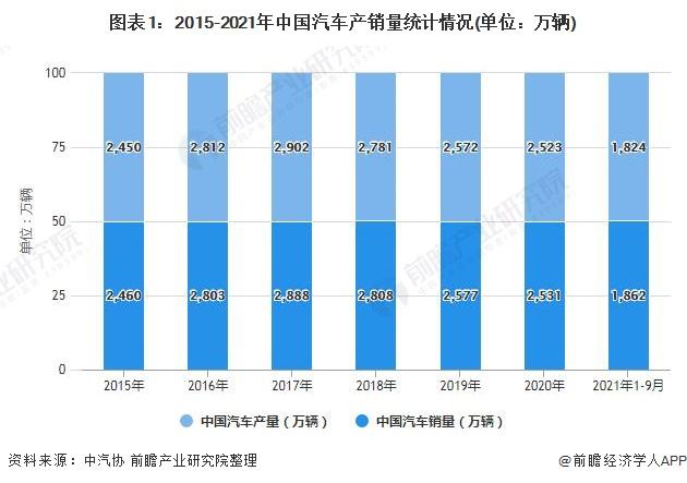图表1:2015-2021年中国汽车产销量统计情况(单位:万辆)