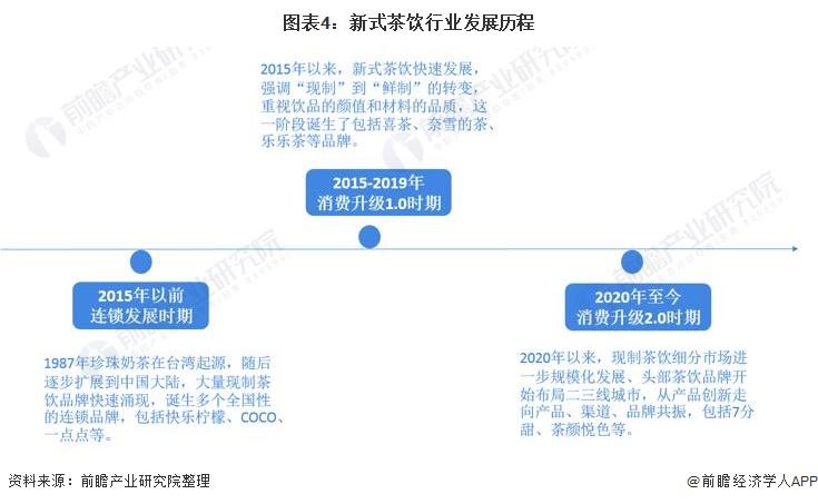 图表4:新式茶饮行业发展历程