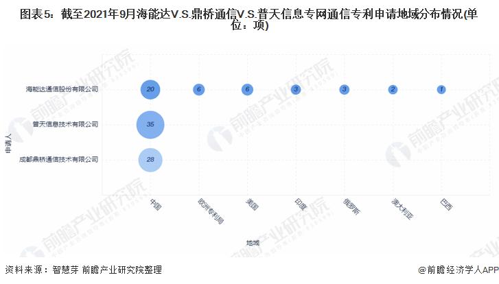 图表5:截至2021年9月海能达V.S.鼎桥通信V.S.普天信息专网通信专利申请地域分布情况(单位:项)
