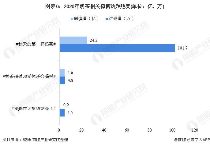 图表6:2020年奶茶相关微博话题热度(单位:亿,万)