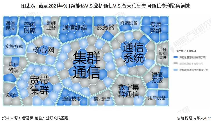 图表8:截至2021年9月海能达V.S.鼎桥通信V.S.普天信息专网通信专利聚集领域