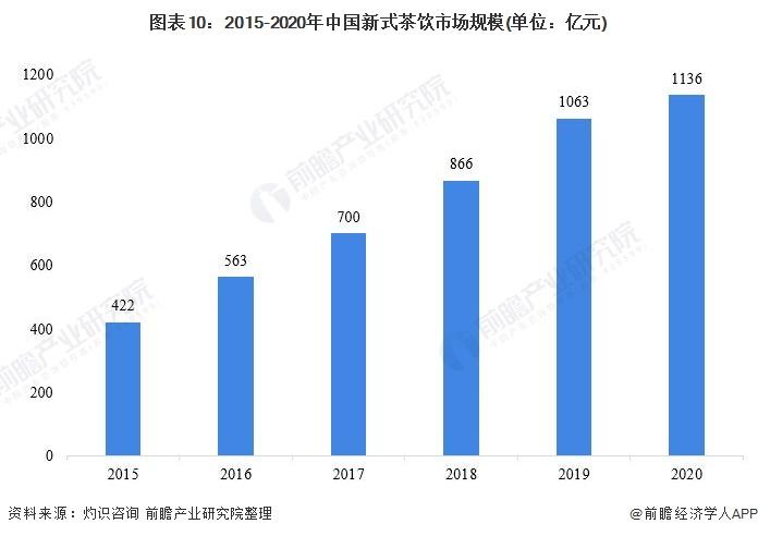 图表10:2015-2020年中国新式茶饮市场规模(单位:亿元)