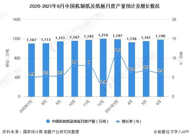 2020-2021年6月中国机制纸及纸板月度产量统计及增长情况