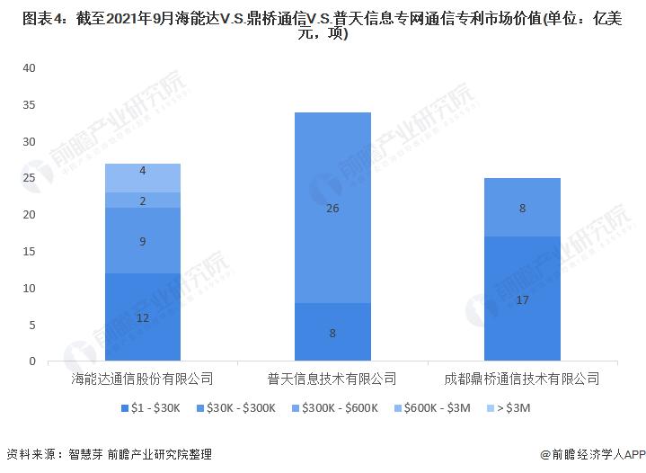 图表4:截至2021年9月海能达V.S.鼎桥通信V.S.普天信息专网通信专利市场价值(单位:亿美元,项)