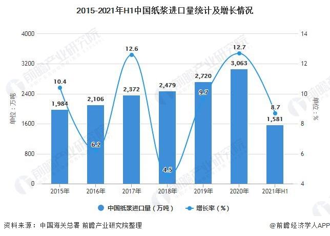 2015-2021年H1中国纸浆进口量统计及增长情况