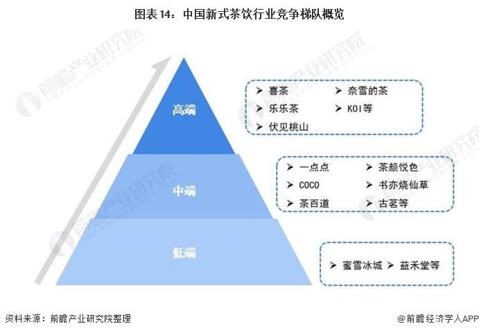 图表14:中国新式茶饮行业竞争梯队概览