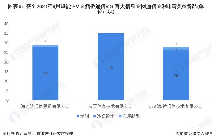 图表6:截至2021年9月海能达V.S.鼎桥通信V.S.普天信息专网通信专利申请类型情况(单位:项)