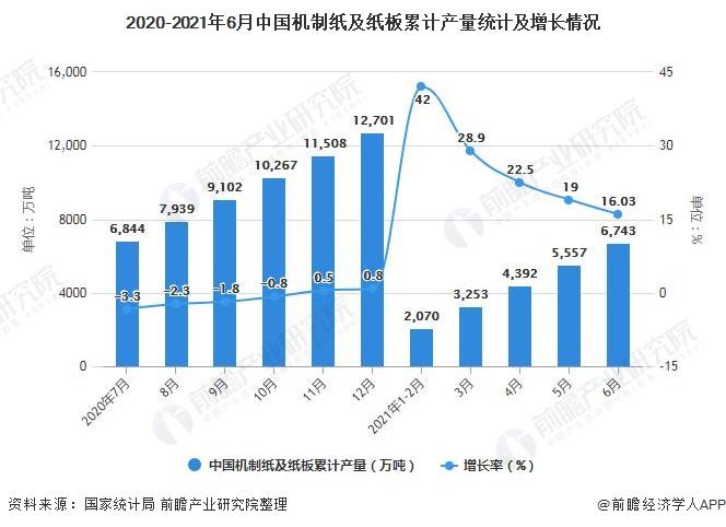 2020-2021年6月中国机制纸及纸板累计产量统计及增长情况