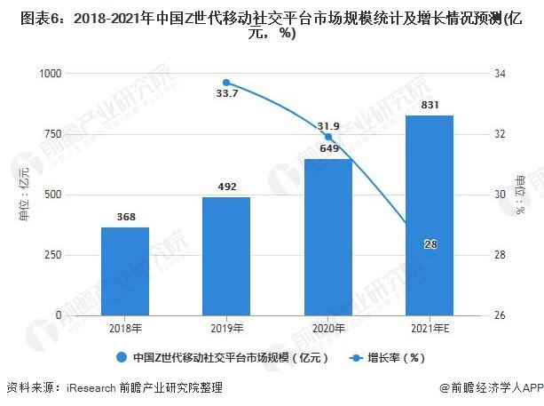 图表6:2018-2021年中国Z世代移动社交平台市场规模统计及增长情况预测(亿元,%)