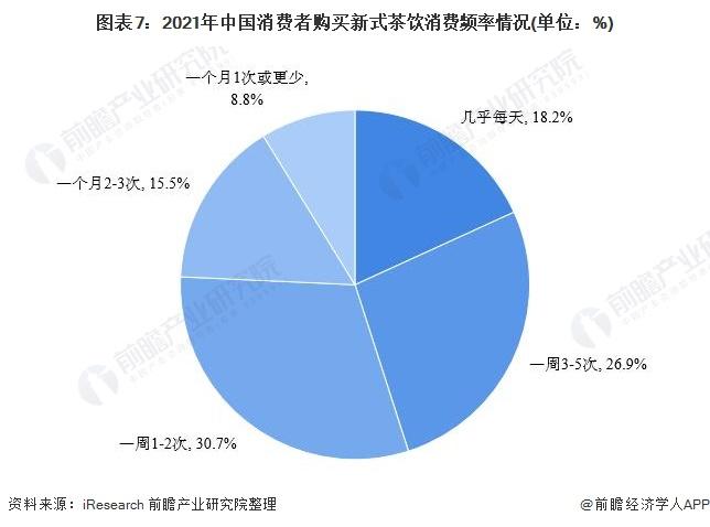 图表7:2021年中国消费者购买新式茶饮消费频率情况(单位:%)
