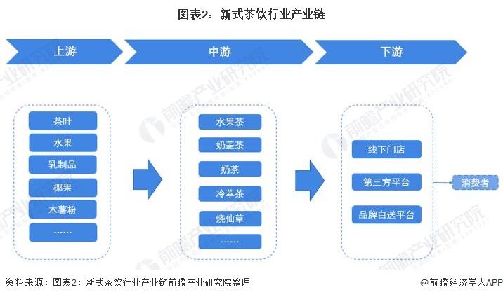 图表2:新式茶饮行业产业链