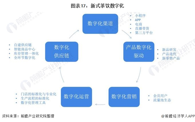 图表17:新式茶饮数字化