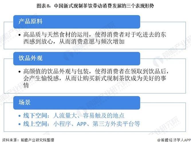图表8:中国新式现制茶饮带动消费发展的三个表现形势