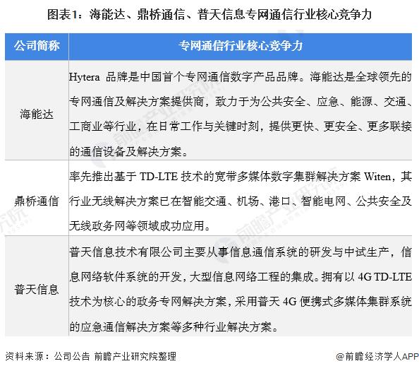 图表1:海能达、鼎桥通信、普天信息专网通信行业核心竞争力