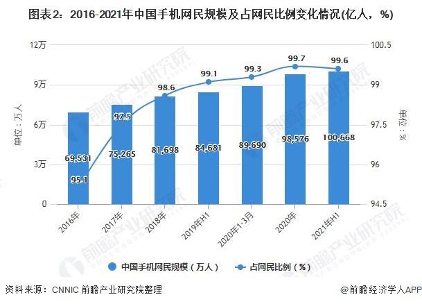 图表2:2016-2021年中国手机网民规模及占网民比例变化情况(亿人,%)