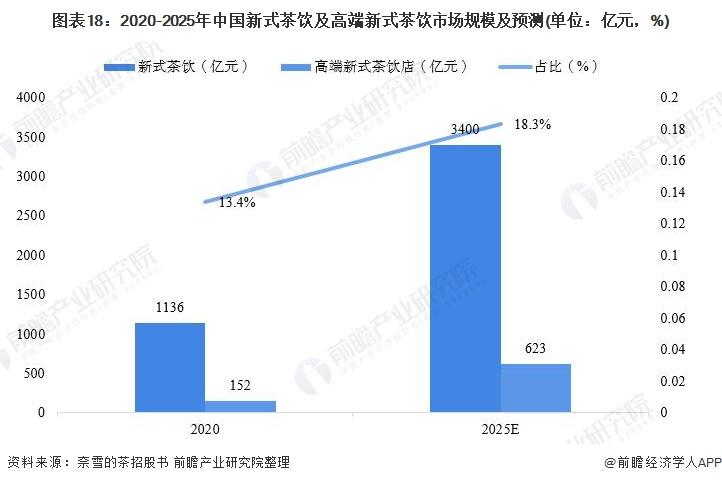 图表18:2020-2025年中国新式茶饮及高端新式茶饮市场规模及预测(单位:亿元,%)