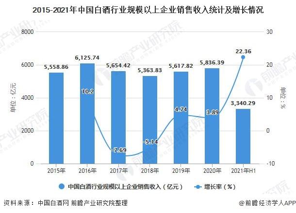 2015-2021年中国白酒行业规模以上企业销售收入统计及增长情况