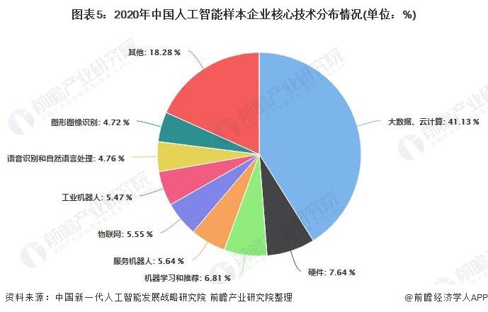 图表5:2020年中国人工智能样本企业核心技术分布情况(单位:%)