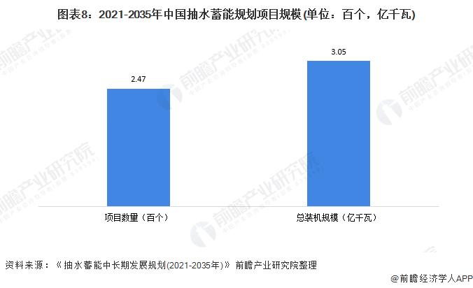 图表8:2021-2035年中国抽水蓄能规划项目规模(单位:百个,亿千瓦)