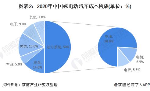 图表2:2020年中国纯电动汽车成本构成(单位:%)
