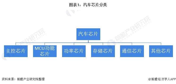 图表1:汽车芯片分类