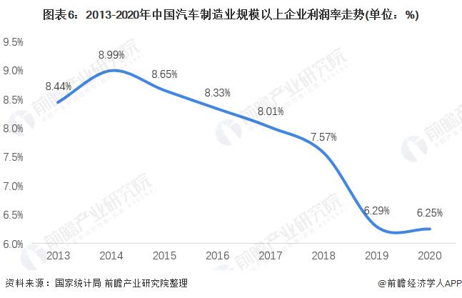 图表6:2013-2020年中国汽车制造业规模以上企业利润率走势(单位:%)