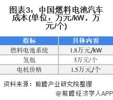 图表3:中国燃料电池汽车成本(单位:万元/kW,万元/个)