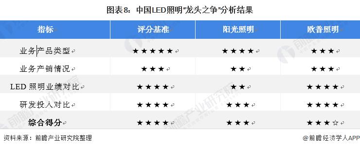 """图表8:中国LED照明""""龙头之争""""分析结果"""